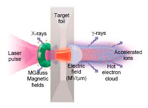 Ion acceleration from a laser-solid interaction