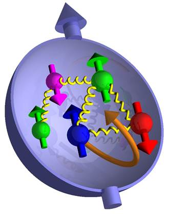 Nucleon structure